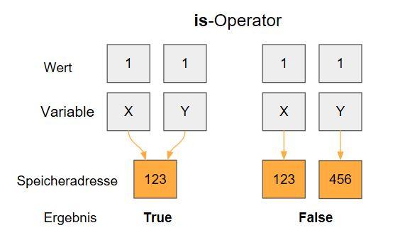 Python is operator